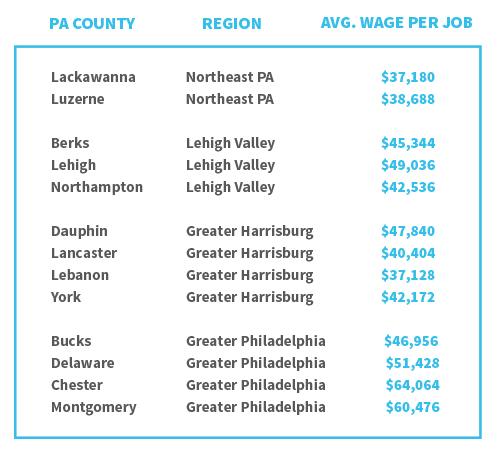 average_wage_chart
