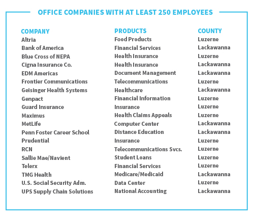 office-companies-with-at-least-250-employees_chart