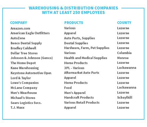 warehousing-&-distribution-companies-with-at-least-250-employees_chart